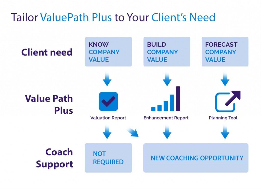 Tailor_Value_coach
